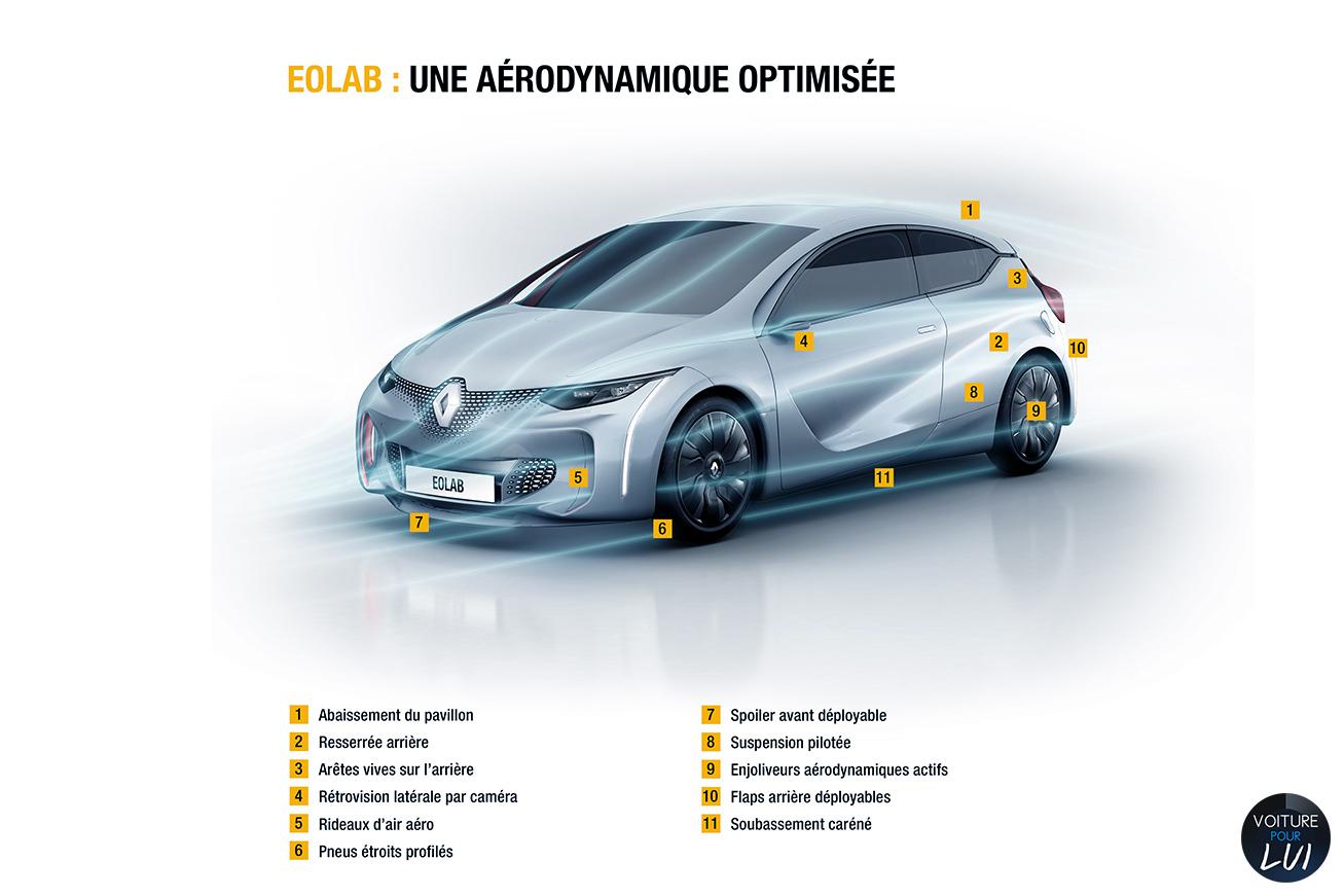 Renault  EOLAB CONCEPT   Performance  http://www.voiturepourlui.com/images/Renault//Exterieur/Renault_Eolab_Concept_016_performance.jpg